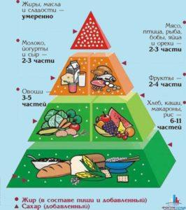 Правильное  кормление ребенка в первый год его жизни